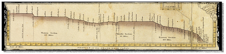 A topographic profile of the Erie Canal